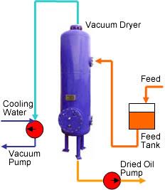 Lynsk   Vacuum Dryer